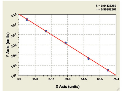 Canine Monocyte Chemotactic Protein 4 ELISA Kit