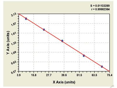 Bovine Corticotropin Releasing Hormone Receptor ELISA Kit