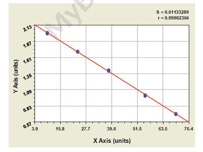 Canine aryl sulfatase A ELISA Kit