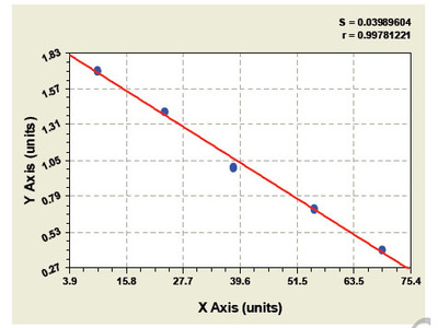 Bovine Monocyte Chemotactic Protein 4 ELISA Kit