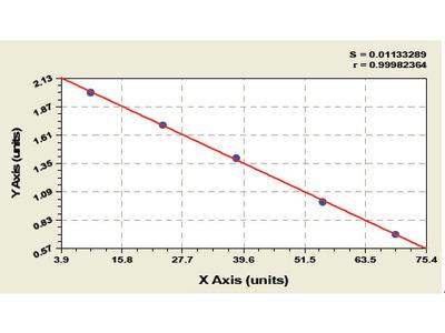 Bovine Chemokine C-X-C-Motif Receptor 4 ELISA Kit