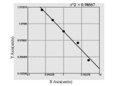 Canine Thrombopoietin Receptor antibody ELISA Kit