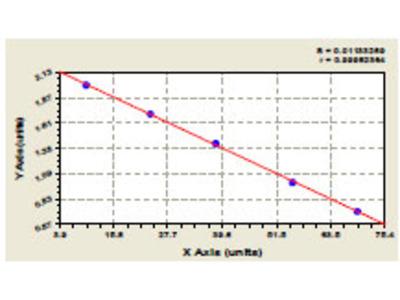 Canine Epidermal Growth Factor Receptor 2 Extracellular Domain ELISA Kit