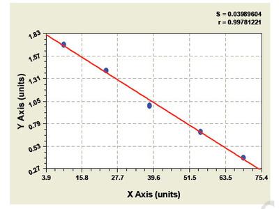 Bovine Thyroid transcription factor 1 ELISA Kit
