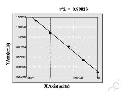 Bovine Lctin like oxLDL Receptor 1 ELISA Kit