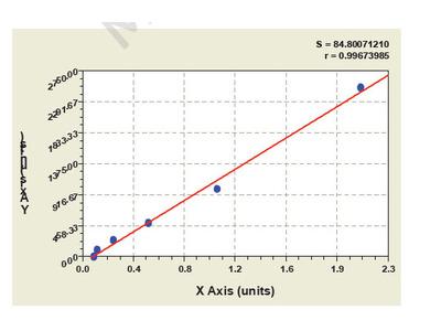 Human Oncostatin M Receptor ELISA Kit