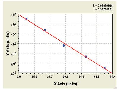 Bovine CXC-chemokine ligand 16 ELISA Kit