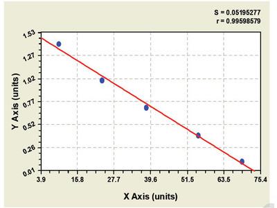 Bovine Ring Finger Protein 4 ELISA Kit