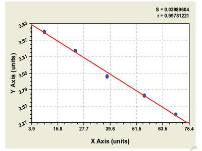 Goat Cardiotrophin Like Cytokine Factor 1 ELISA Kit