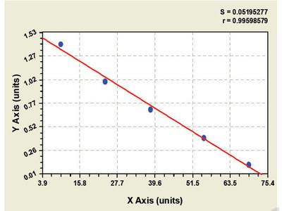Bovine c-myc Oncogene product ELISA Kit