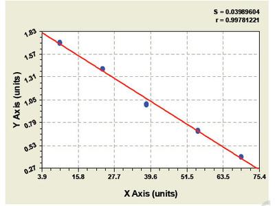 Bovine Bone Morphogenetic Protein Receptor 1A ELISA Kit