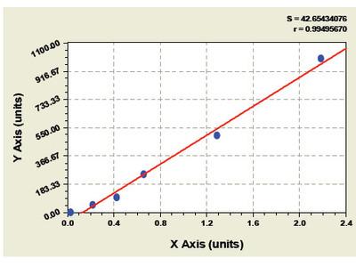 Chicken B-Cell Activation Factor ELISA Kit