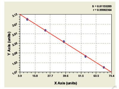 Monkey Sushi Repeat Containing Protein X Linked 2 ELISA Kit