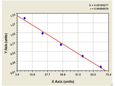 Bovine Insulin Like Growth Factor Binding Protein 4 ELISA Kit