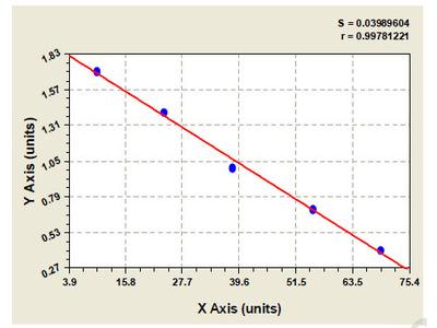 Bovine 5-Hydroxyindoleacetic Acid ELISA Kit