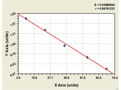 Monkey Retinoic acid induced protein 3 ELISA Kit