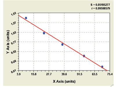 Bovine Ribonuclease T2 ELISA Kit