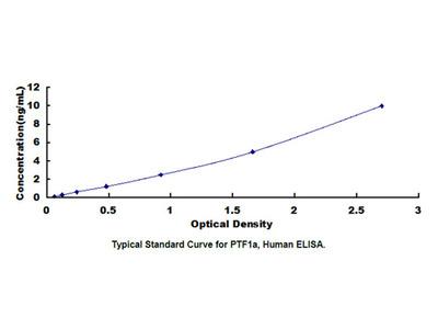 Pancreas Specific Transcription Factor 1a (PTF1a) ELISA Kit