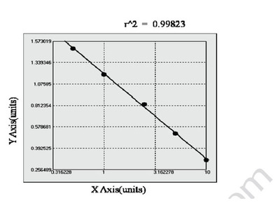 Chicken Calcium/calmodulin-dependent protein kinase-II ELISA Kit