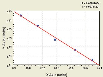 Canine Adenylate Cyclase 4 ELISA Kit
