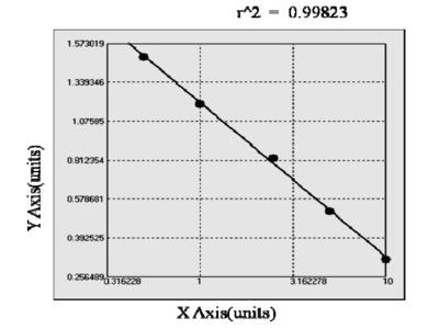 Bovine Histone Deacetylase 2 ELISA Kit