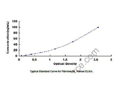 Fibronectin (FN) ELISA Kit
