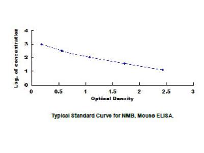 Neuromedin B (NMB) ELISA Kit