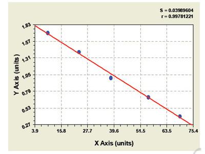 Canine Oncogene protein p190/bcr-abl ELISA Kit