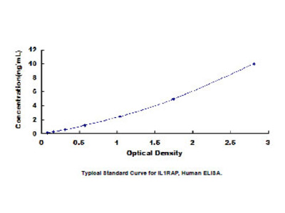 Interleukin 1 Receptor Accessory Protein (IL1RAP) ELISA Kit