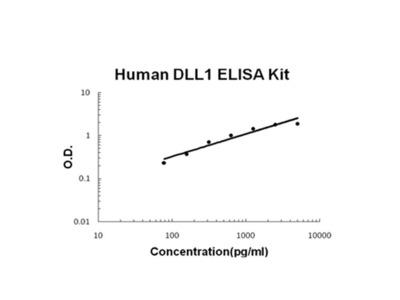Human DLL1 PicoKine ELISA Kit