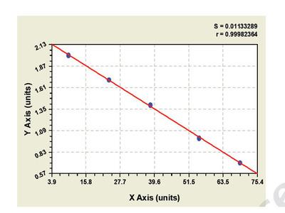 Bovine Glutamate Receptor, Ionotropic, Kainate 2 ELISA Kit
