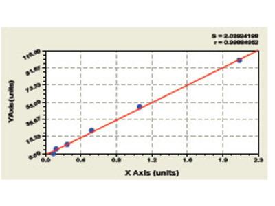 Bovine Tumor Necrosis Factor alpha ELISA Kit