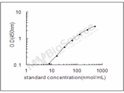 Mouse H-2 class I histocompatibility antigen, Q7 alpha chain ELISA Kit
