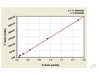 Monkey Neurotrophic Tyrosine Kinase Receptor Type 2 ELISA Kit