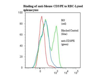 anti-mouse CD3-PE