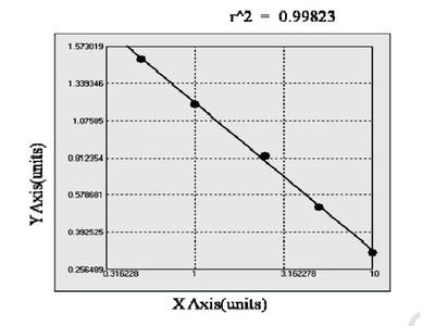 Rabbit Dopamine Receptor D5 ELISA Kit