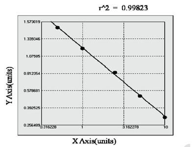 Bovine CXC-chemokine receptor 3 ELISA Kit