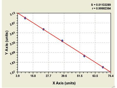 Goat Beta-site APP-Cleaving Enzyme 1 ELISA Kit