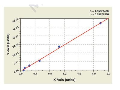 Porcine Transforming Growth Factor Beta Induced ELISA Kit