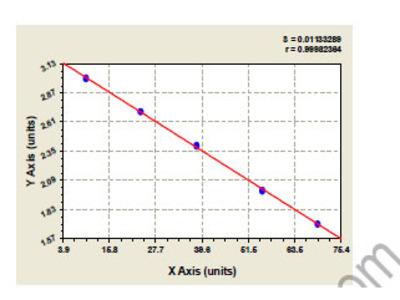 Bovine Retinol Binding Protein ELISA Kit