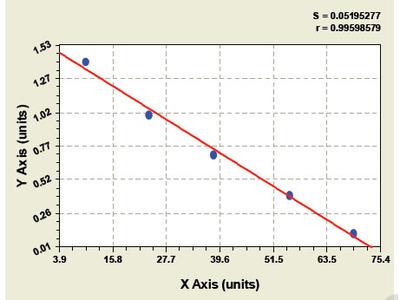 Goat Ciliary neurotrophic factor receptor ELISA Kit