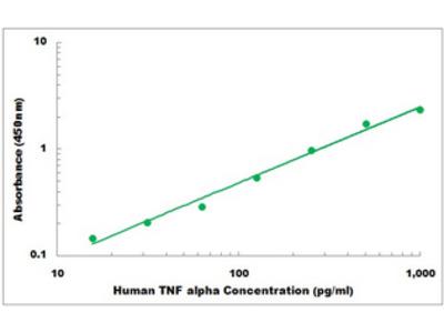 Human TNF alpha ELISA Kit