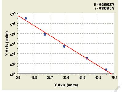 Bovine Kallikrein 2 ELISA Kit