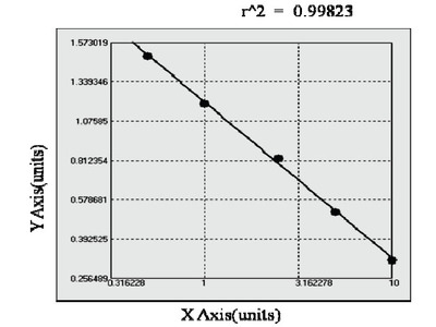 Bovine Pan-cytokeratin ELISA Kit