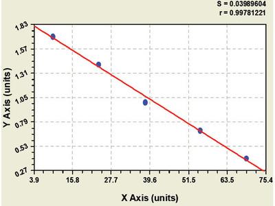 Chicken Angiopoietin Like Protein 2 ELISA Kit