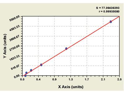 Canine Neurotrophic Tyrosine Kinase Receptor Type 2 ELISA Kit