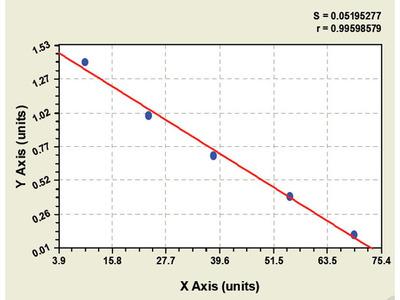 Canine Glucose 6 Phosphate Isomerase ELISA Kit