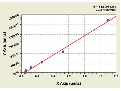 Monkey Oncostatin M Receptor ELISA Kit