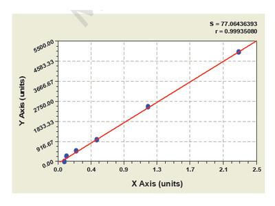 Bovine Galectin 1 ELISA Kit