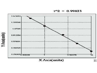 Bovine Chemokine C-C motif ligand 2 ELISA Kit